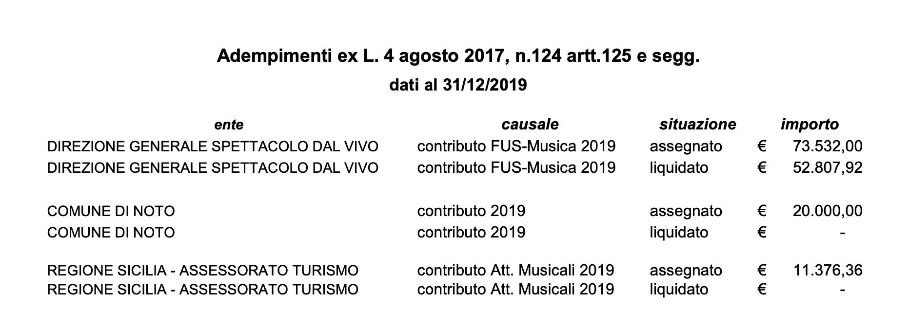 Trasparenza 2019